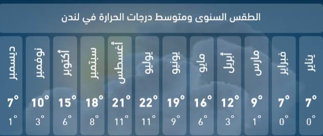 الطقس في لندن